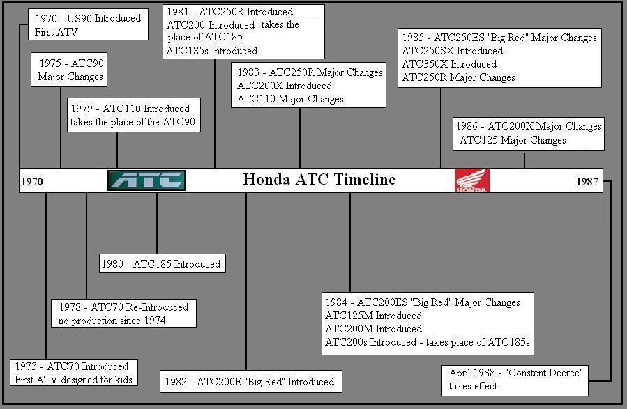 timeline model